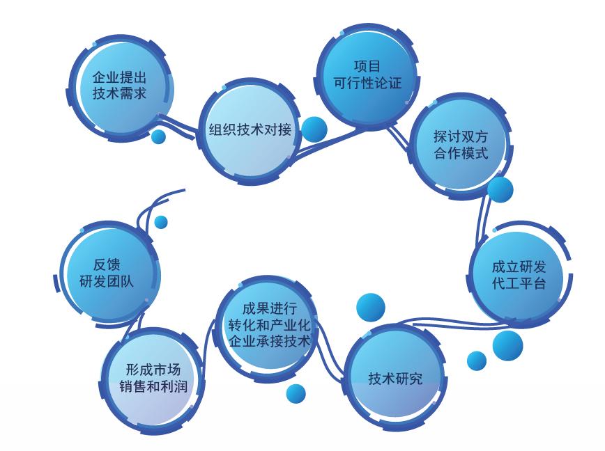 研发代工闭环图.png